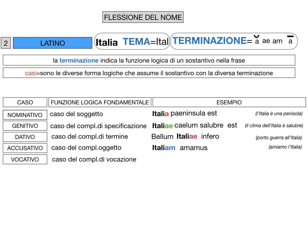 2. FLESSIONE DEL NOME_SOGGETTO E COMPLEMENTO OGGETTO_SIMULAZIONE.051