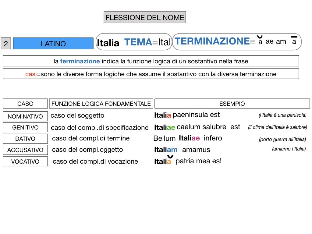 2. FLESSIONE DEL NOME_SOGGETTO E COMPLEMENTO OGGETTO_SIMULAZIONE.053