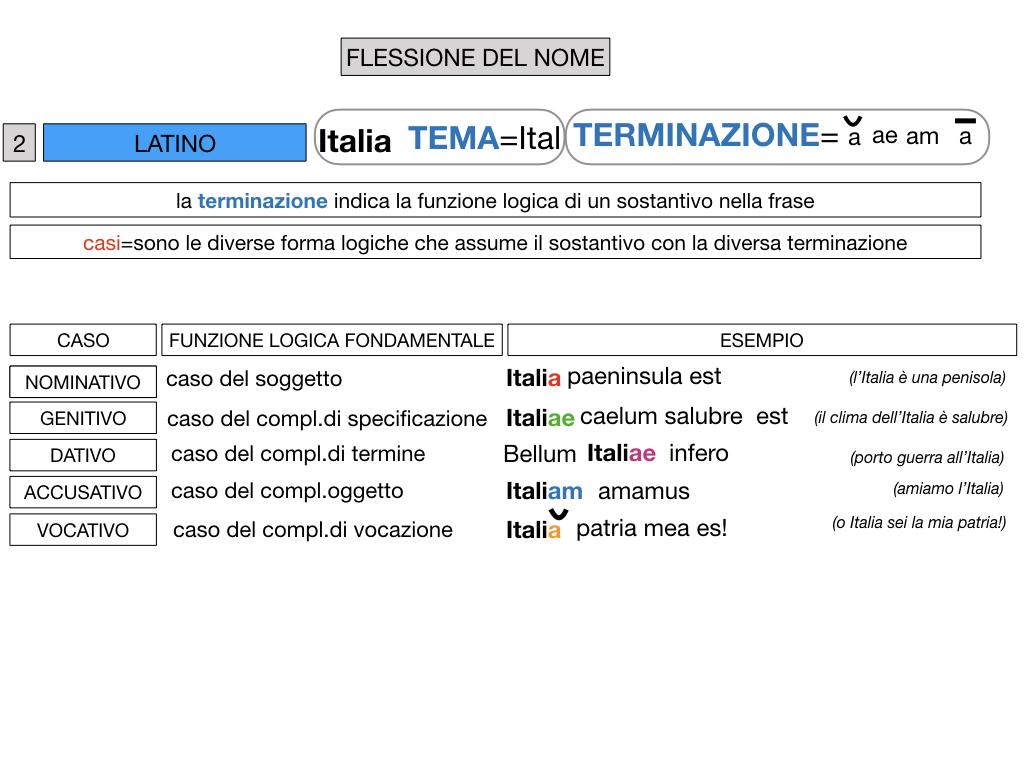 2. FLESSIONE DEL NOME_SOGGETTO E COMPLEMENTO OGGETTO_SIMULAZIONE.054