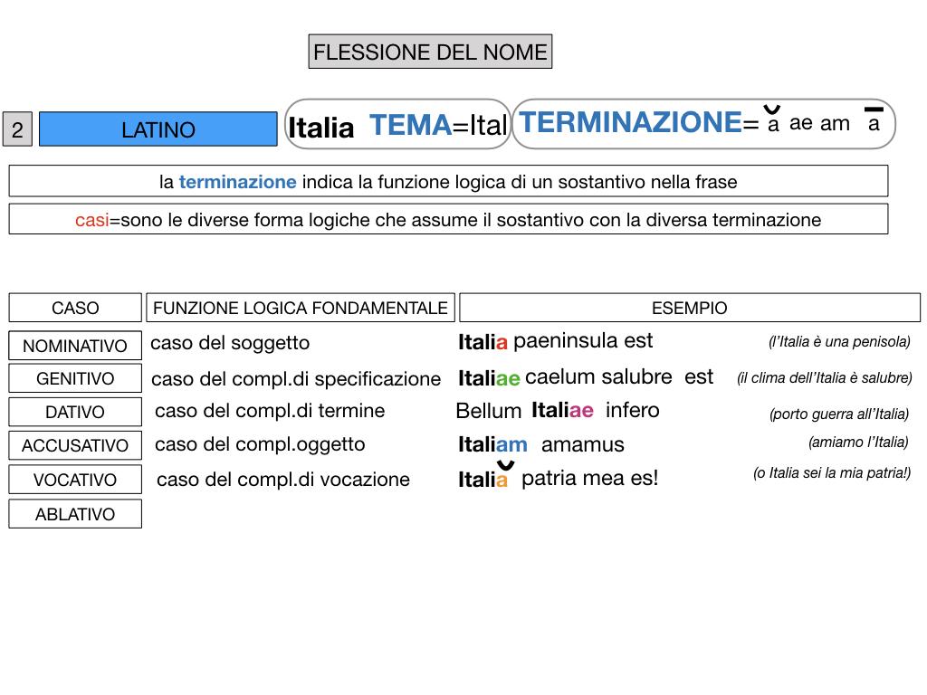 2. FLESSIONE DEL NOME_SOGGETTO E COMPLEMENTO OGGETTO_SIMULAZIONE.055