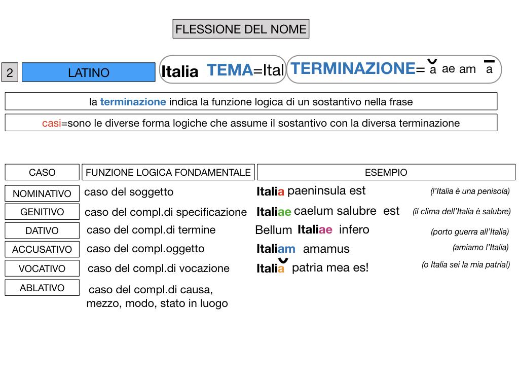 2. FLESSIONE DEL NOME_SOGGETTO E COMPLEMENTO OGGETTO_SIMULAZIONE.056