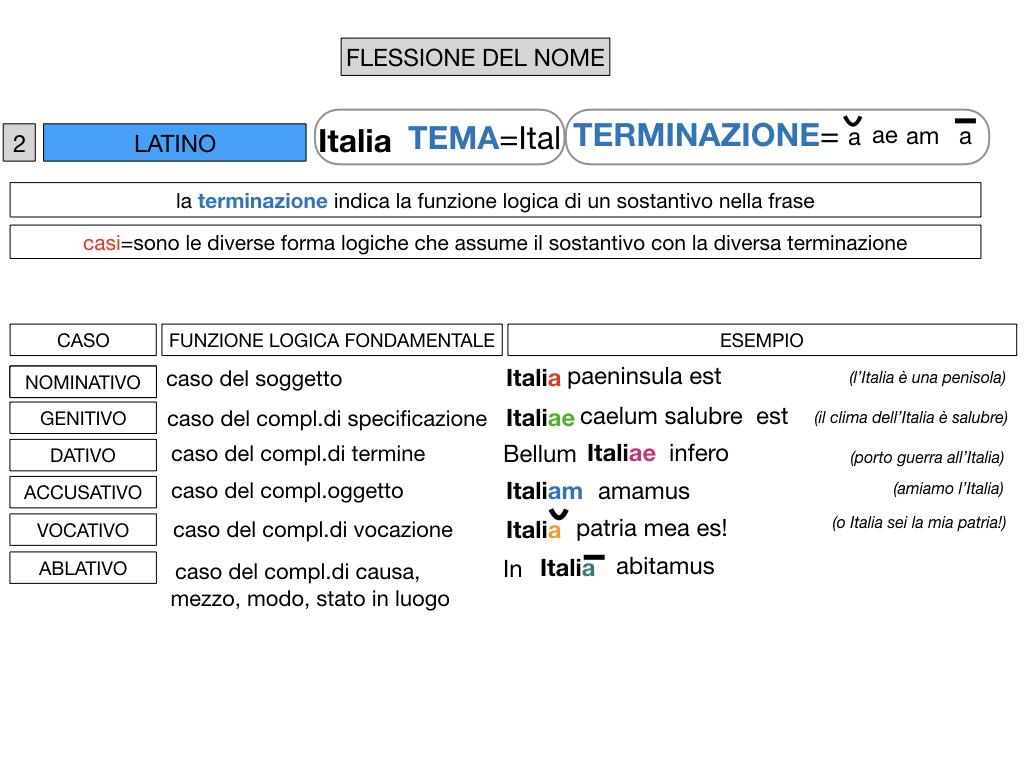 2. FLESSIONE DEL NOME_SOGGETTO E COMPLEMENTO OGGETTO_SIMULAZIONE.057