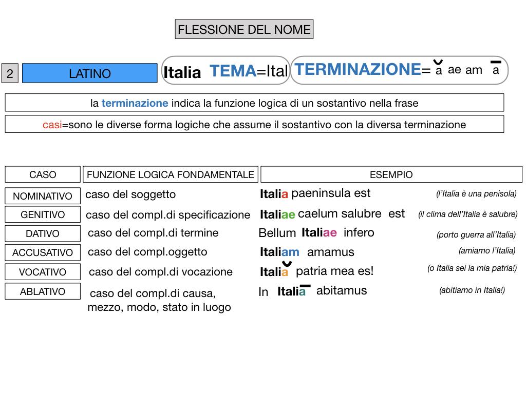 2. FLESSIONE DEL NOME_SOGGETTO E COMPLEMENTO OGGETTO_SIMULAZIONE.058