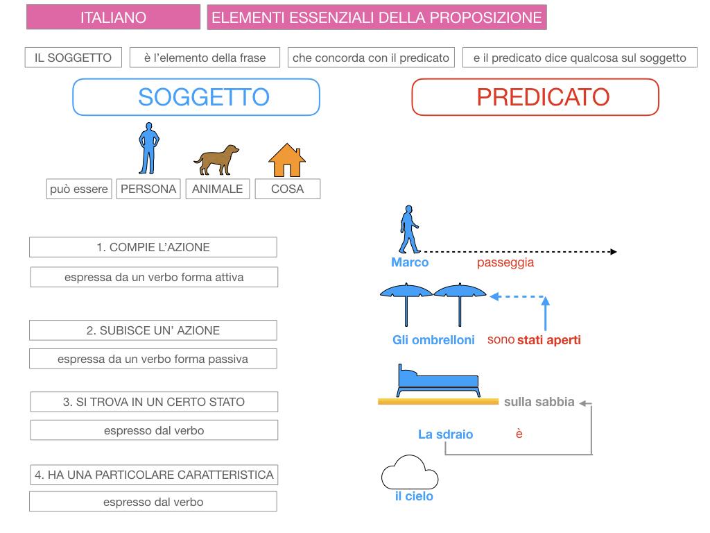 2. FLESSIONE DEL NOME_SOGGETTO E COMPLEMENTO OGGETTO_SIMULAZIONE.081