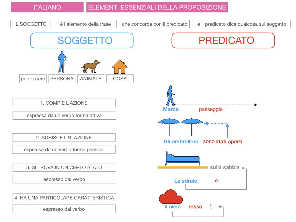 2. FLESSIONE DEL NOME_SOGGETTO E COMPLEMENTO OGGETTO_SIMULAZIONE.082