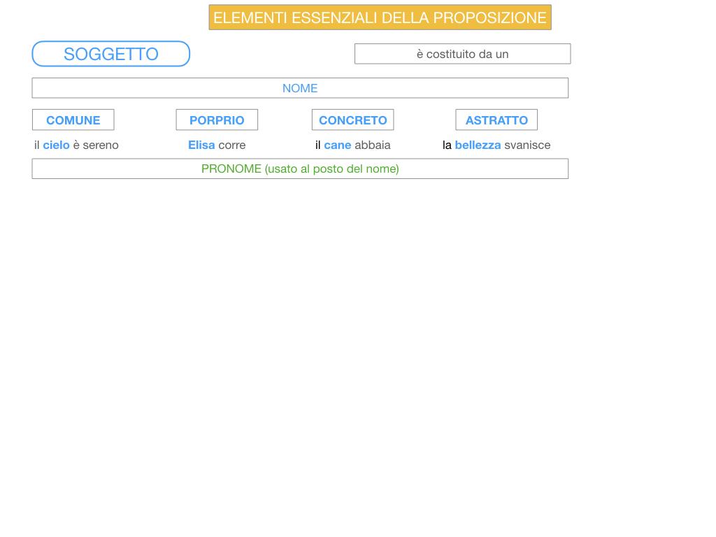 2. FLESSIONE DEL NOME_SOGGETTO E COMPLEMENTO OGGETTO_SIMULAZIONE.094