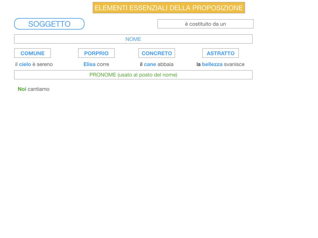 2. FLESSIONE DEL NOME_SOGGETTO E COMPLEMENTO OGGETTO_SIMULAZIONE.095