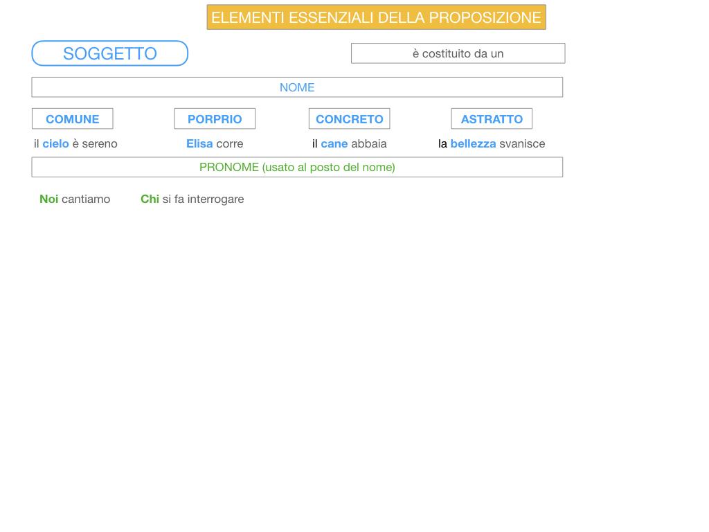 2. FLESSIONE DEL NOME_SOGGETTO E COMPLEMENTO OGGETTO_SIMULAZIONE.096