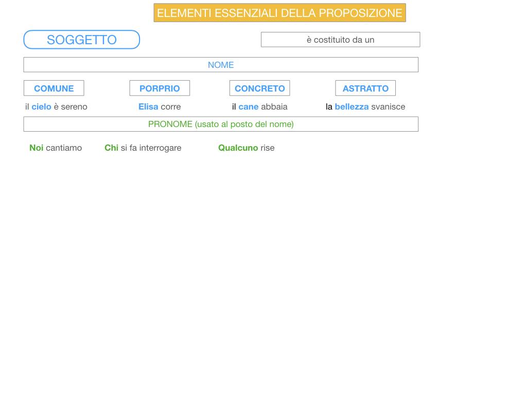 2. FLESSIONE DEL NOME_SOGGETTO E COMPLEMENTO OGGETTO_SIMULAZIONE.097