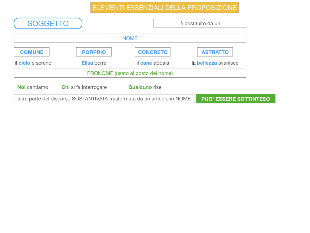 2. FLESSIONE DEL NOME_SOGGETTO E COMPLEMENTO OGGETTO_SIMULAZIONE.099