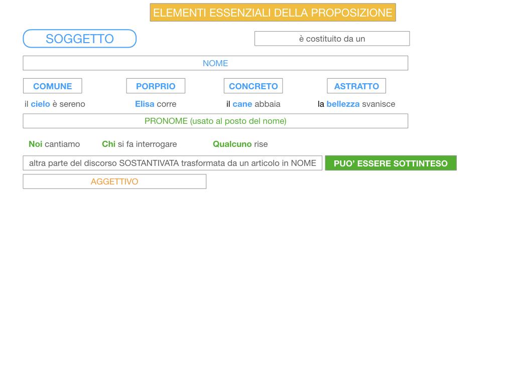 2. FLESSIONE DEL NOME_SOGGETTO E COMPLEMENTO OGGETTO_SIMULAZIONE.100