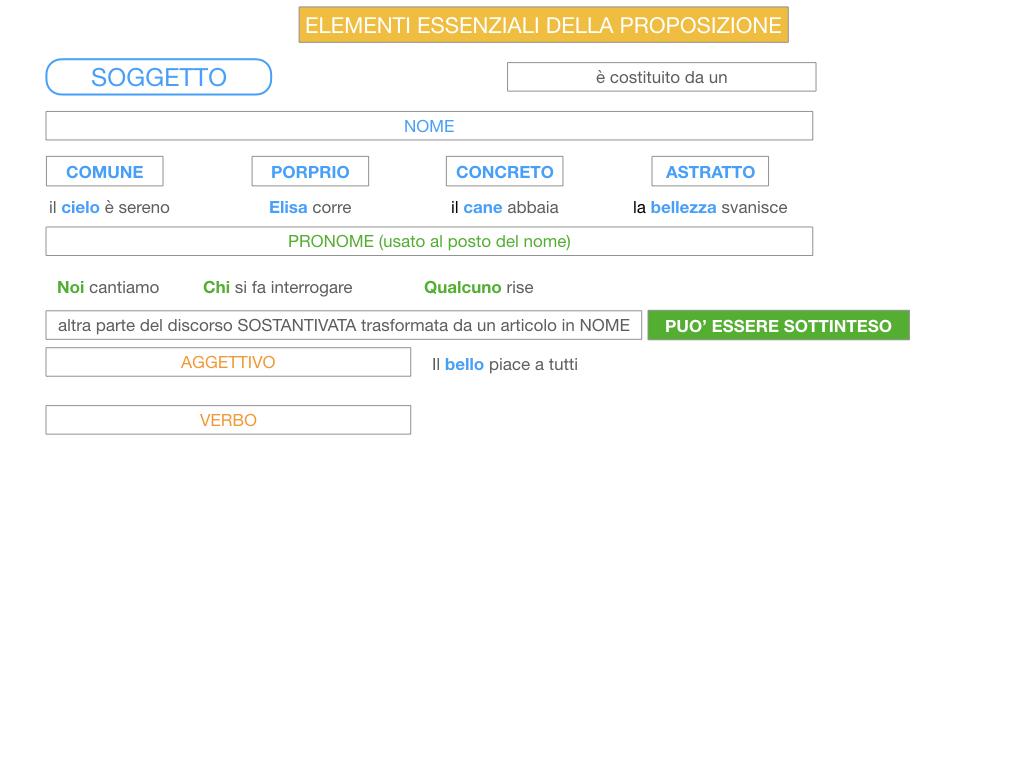 2. FLESSIONE DEL NOME_SOGGETTO E COMPLEMENTO OGGETTO_SIMULAZIONE.102