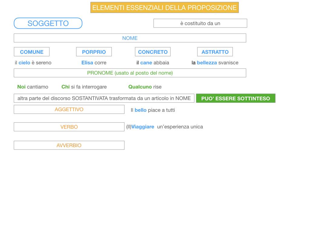 2. FLESSIONE DEL NOME_SOGGETTO E COMPLEMENTO OGGETTO_SIMULAZIONE.104