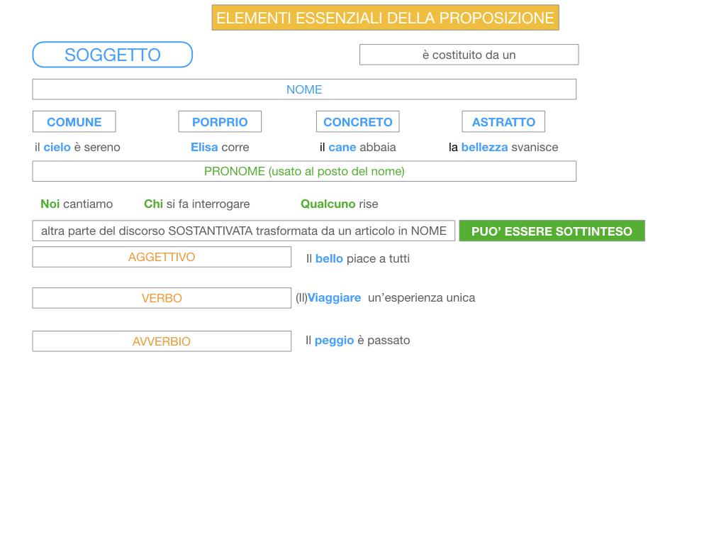 2. FLESSIONE DEL NOME_SOGGETTO E COMPLEMENTO OGGETTO_SIMULAZIONE.105