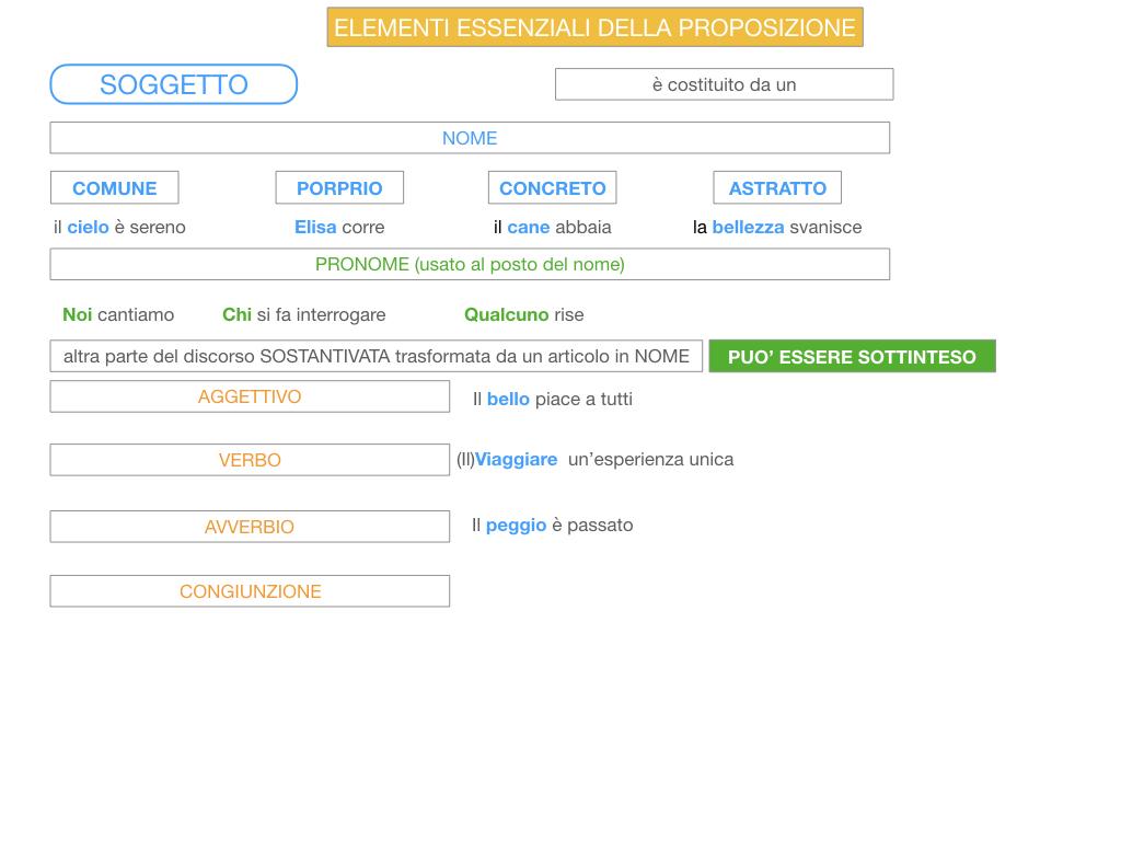 2. FLESSIONE DEL NOME_SOGGETTO E COMPLEMENTO OGGETTO_SIMULAZIONE.106