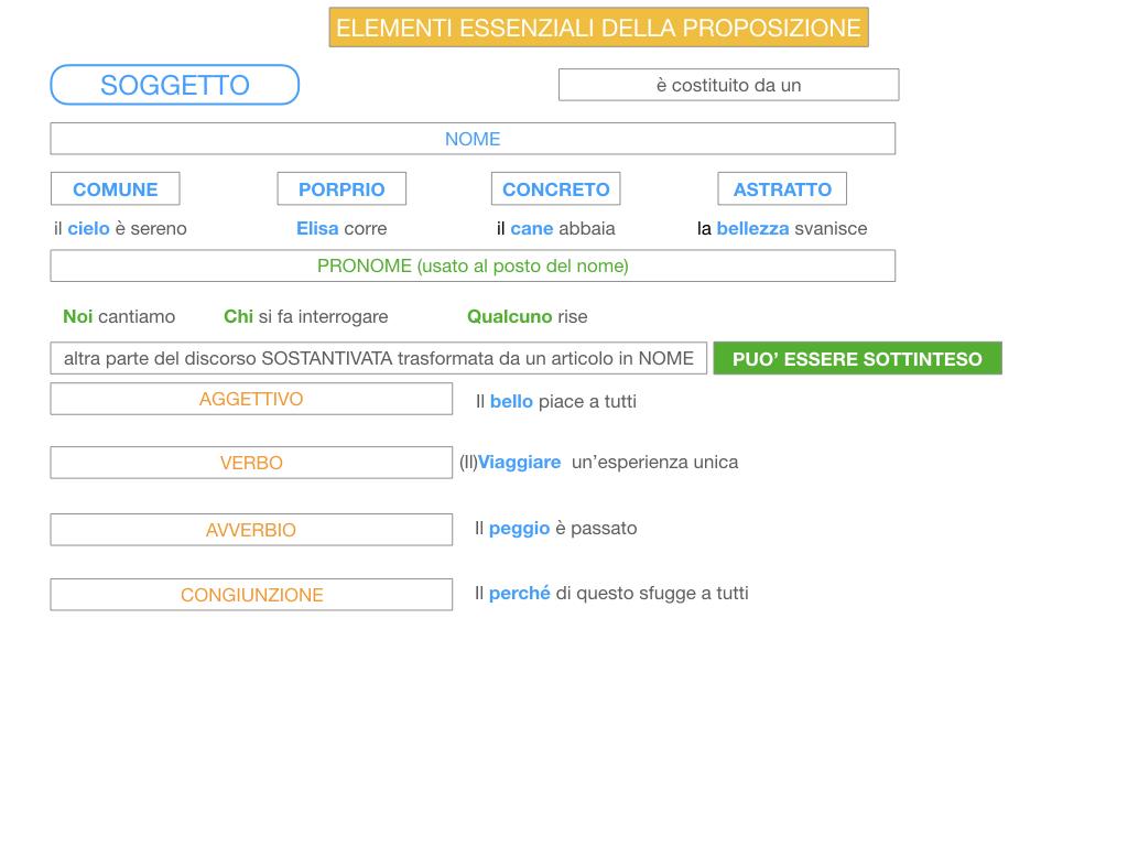 2. FLESSIONE DEL NOME_SOGGETTO E COMPLEMENTO OGGETTO_SIMULAZIONE.107