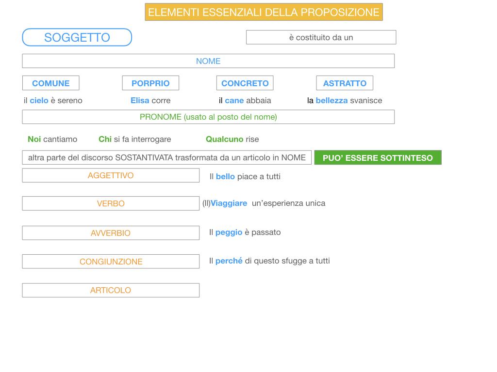 2. FLESSIONE DEL NOME_SOGGETTO E COMPLEMENTO OGGETTO_SIMULAZIONE.108