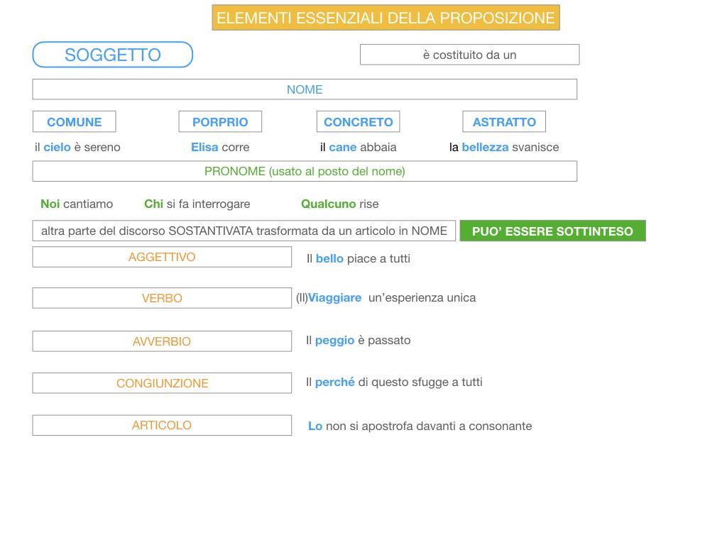 2. FLESSIONE DEL NOME_SOGGETTO E COMPLEMENTO OGGETTO_SIMULAZIONE.109