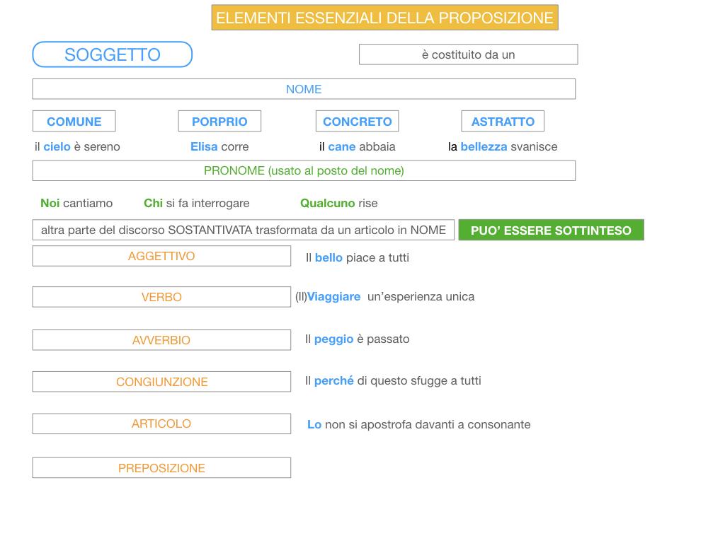 2. FLESSIONE DEL NOME_SOGGETTO E COMPLEMENTO OGGETTO_SIMULAZIONE.110