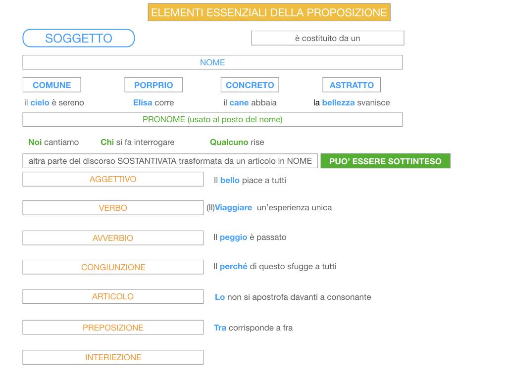 2. FLESSIONE DEL NOME_SOGGETTO E COMPLEMENTO OGGETTO_SIMULAZIONE.112