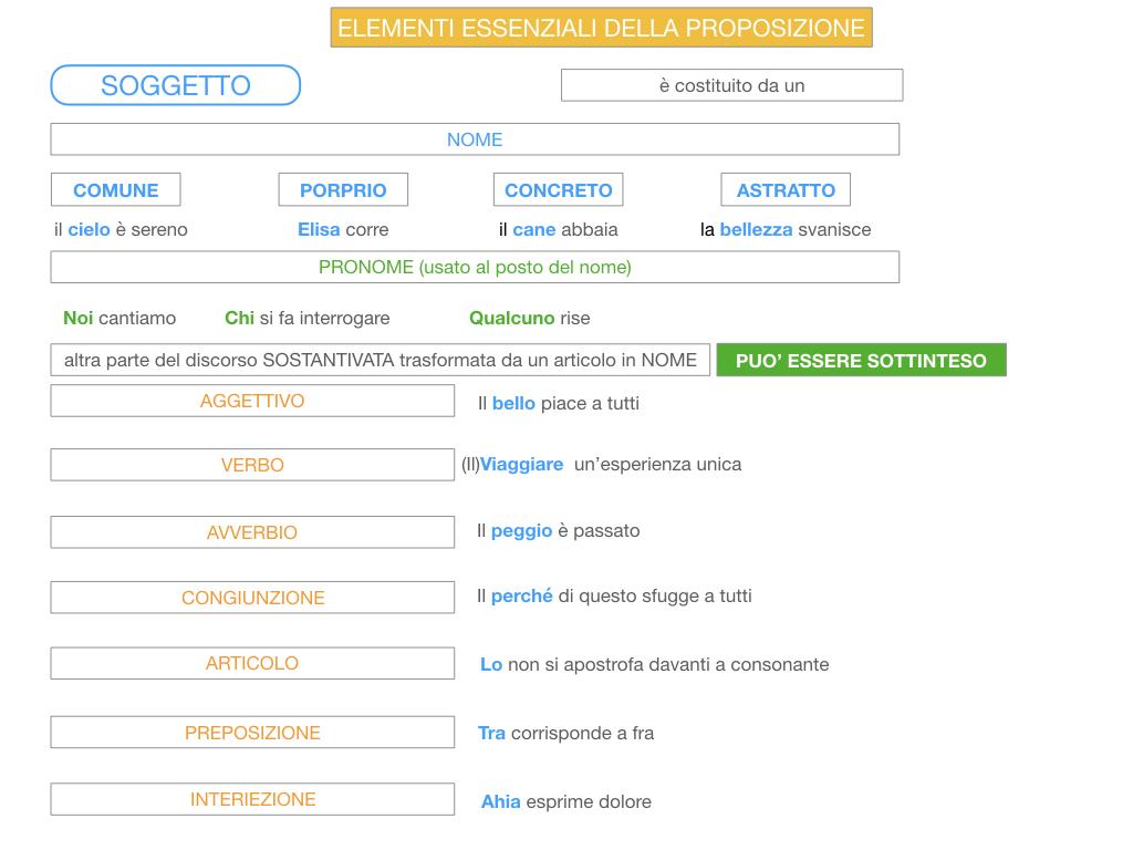 2. FLESSIONE DEL NOME_SOGGETTO E COMPLEMENTO OGGETTO_SIMULAZIONE.113