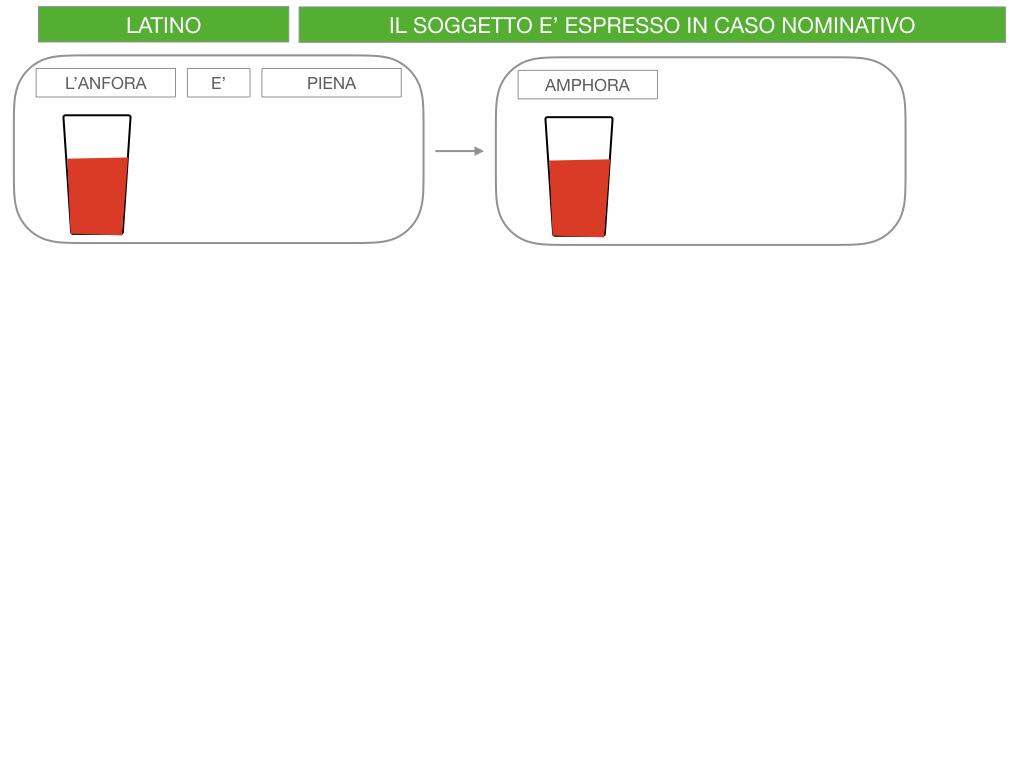 2. FLESSIONE DEL NOME_SOGGETTO E COMPLEMENTO OGGETTO_SIMULAZIONE.118