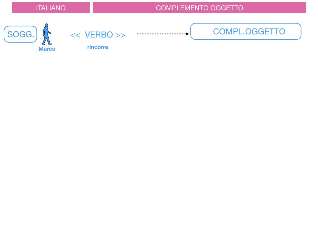 2. FLESSIONE DEL NOME_SOGGETTO E COMPLEMENTO OGGETTO_SIMULAZIONE.126