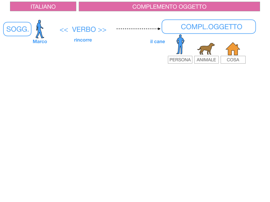 2. FLESSIONE DEL NOME_SOGGETTO E COMPLEMENTO OGGETTO_SIMULAZIONE.128