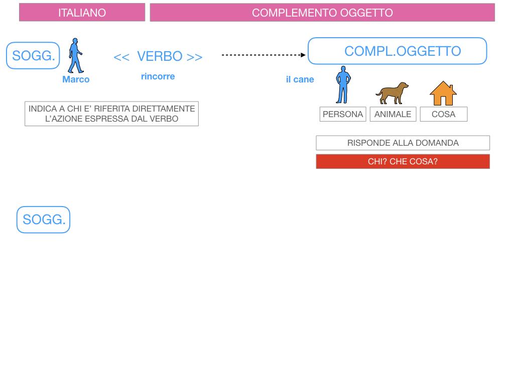2. FLESSIONE DEL NOME_SOGGETTO E COMPLEMENTO OGGETTO_SIMULAZIONE.132