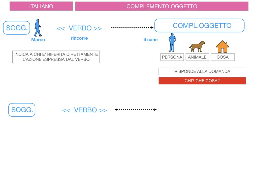 2. FLESSIONE DEL NOME_SOGGETTO E COMPLEMENTO OGGETTO_SIMULAZIONE.133