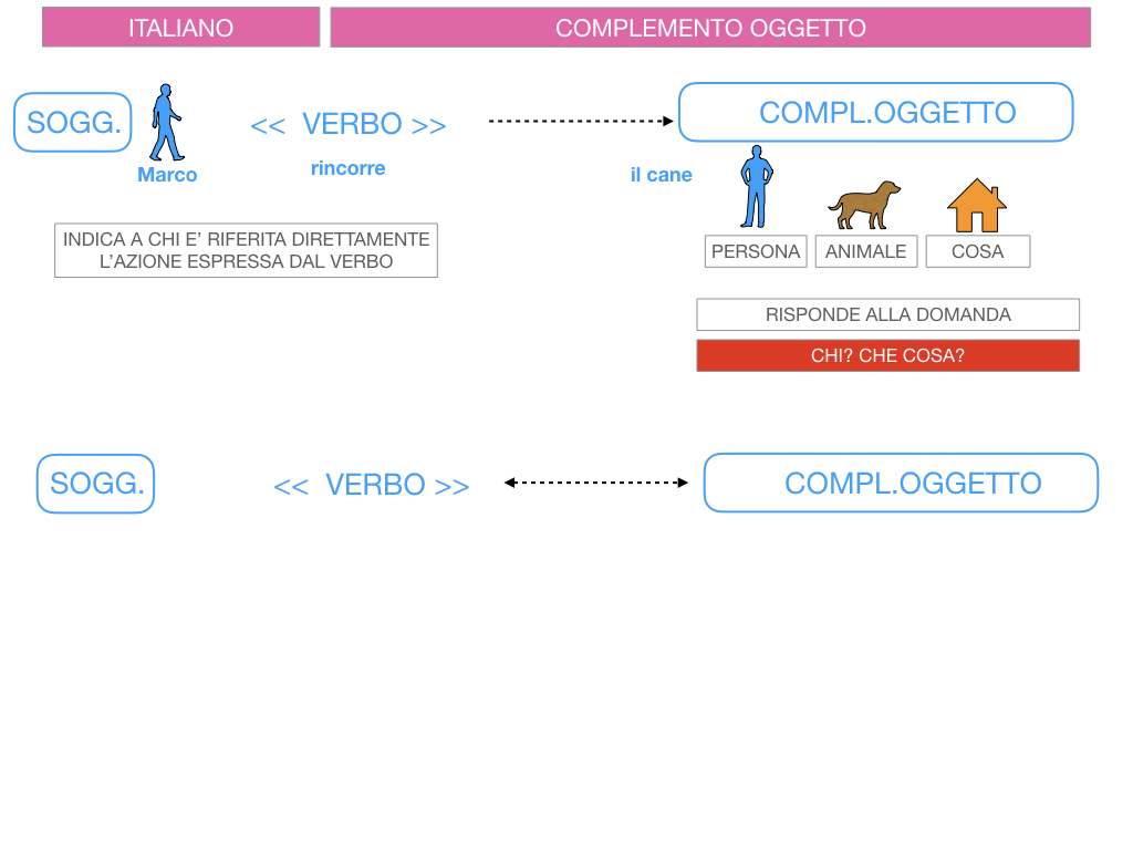 2. FLESSIONE DEL NOME_SOGGETTO E COMPLEMENTO OGGETTO_SIMULAZIONE.134