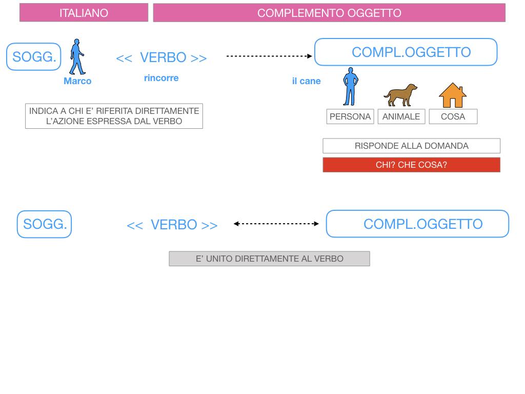 2. FLESSIONE DEL NOME_SOGGETTO E COMPLEMENTO OGGETTO_SIMULAZIONE.135