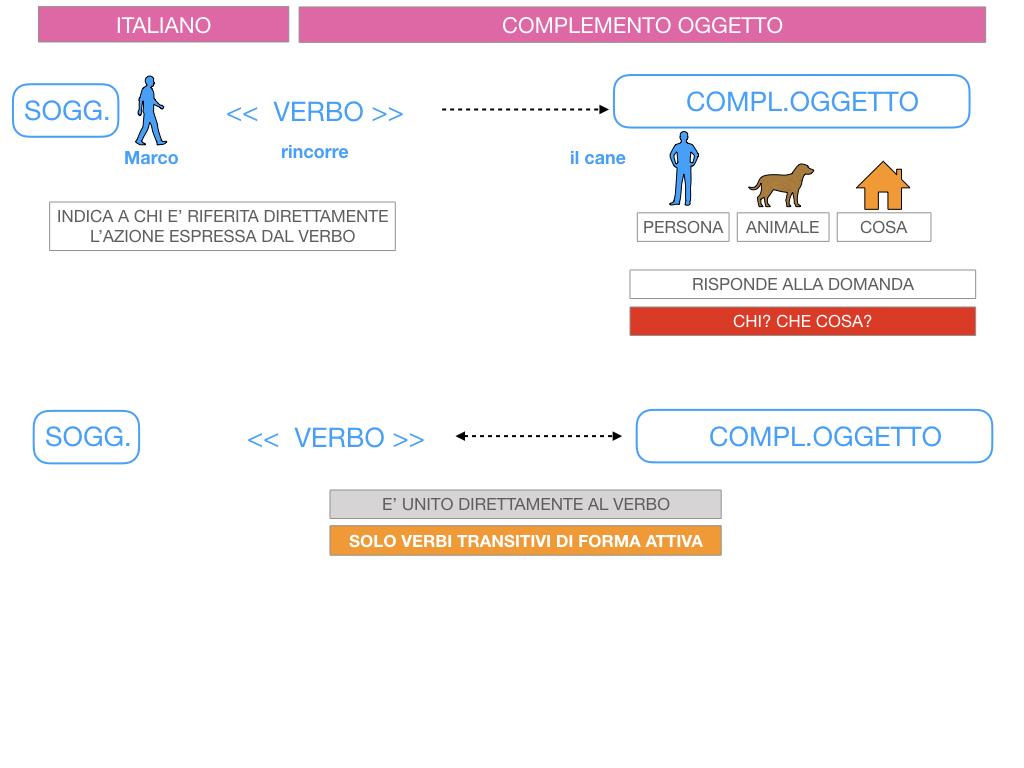 2. FLESSIONE DEL NOME_SOGGETTO E COMPLEMENTO OGGETTO_SIMULAZIONE.136