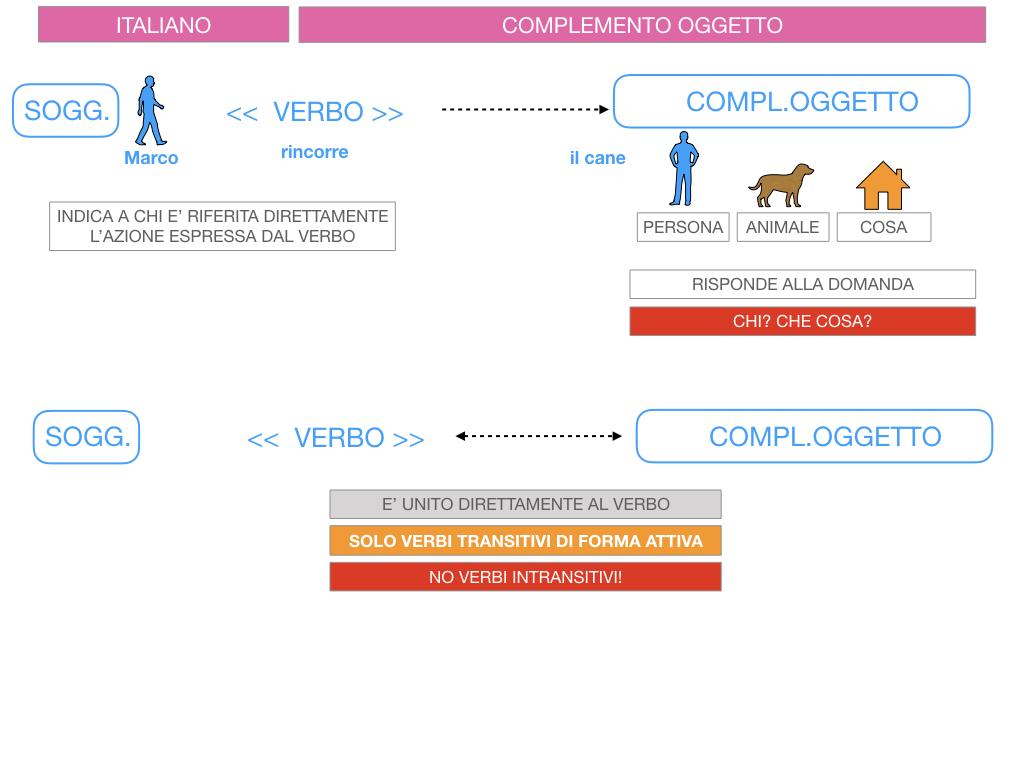 2. FLESSIONE DEL NOME_SOGGETTO E COMPLEMENTO OGGETTO_SIMULAZIONE.137