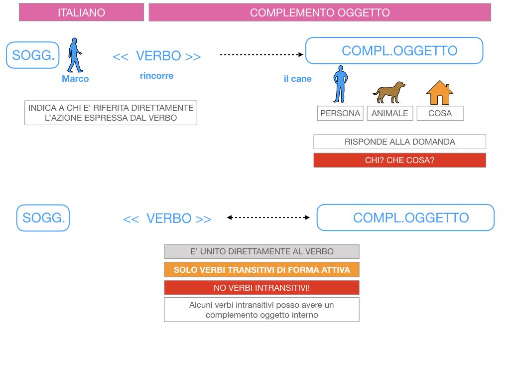 2. FLESSIONE DEL NOME_SOGGETTO E COMPLEMENTO OGGETTO_SIMULAZIONE.139