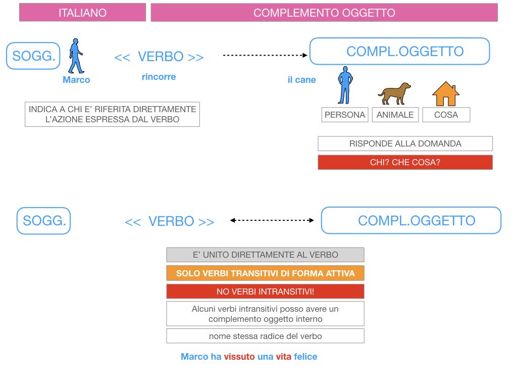 2. FLESSIONE DEL NOME_SOGGETTO E COMPLEMENTO OGGETTO_SIMULAZIONE.141