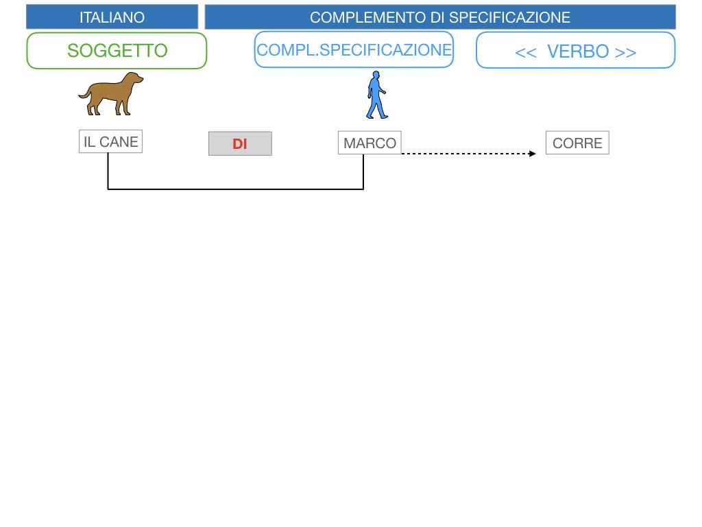 3. COMPL. SPECIFICAZIONE E TERMINE_SIMULAZIONE.007