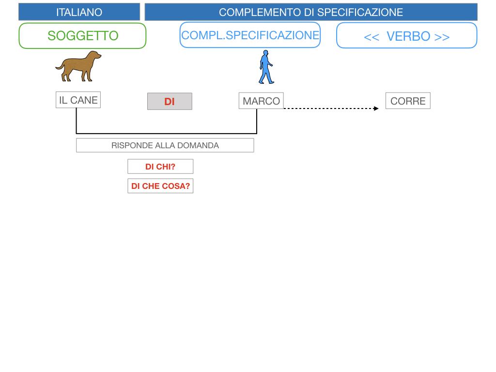 3. COMPL. SPECIFICAZIONE E TERMINE_SIMULAZIONE.010