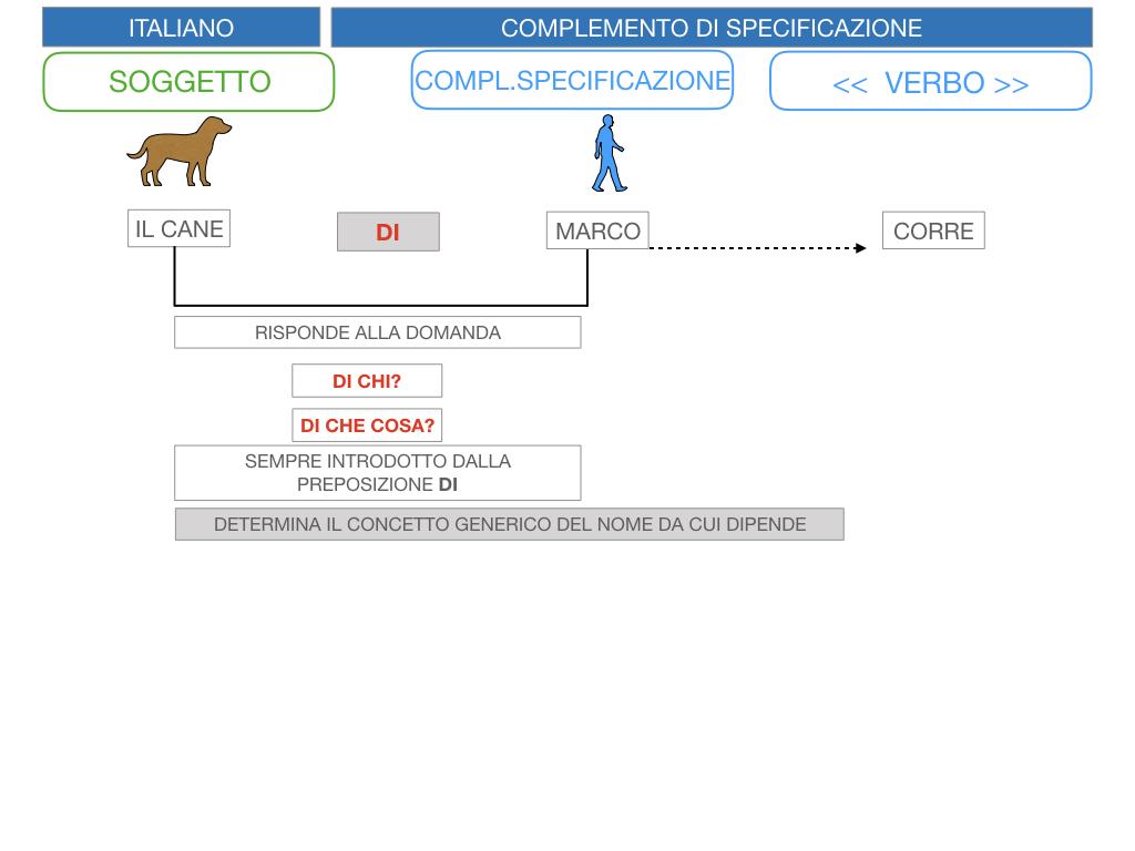 3. COMPL. SPECIFICAZIONE E TERMINE_SIMULAZIONE.012