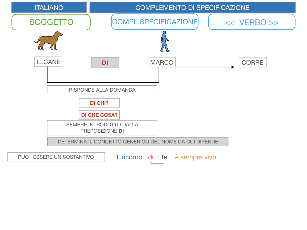 3. COMPL. SPECIFICAZIONE E TERMINE_SIMULAZIONE.016