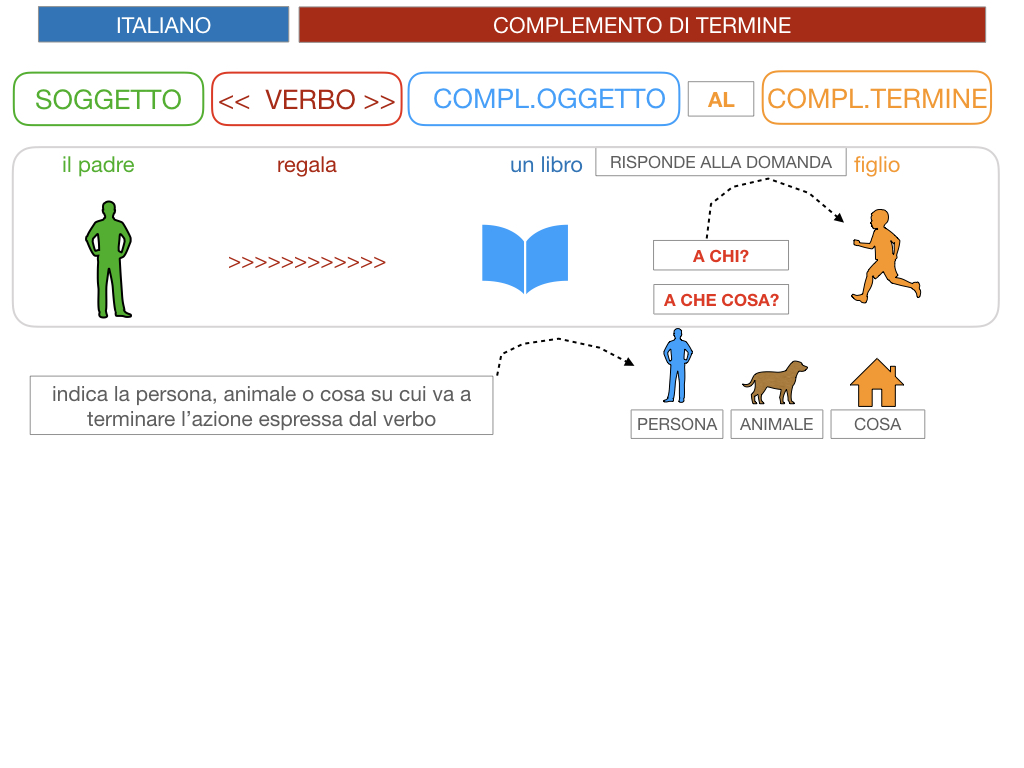 3. COMPL. SPECIFICAZIONE E TERMINE_SIMULAZIONE.048