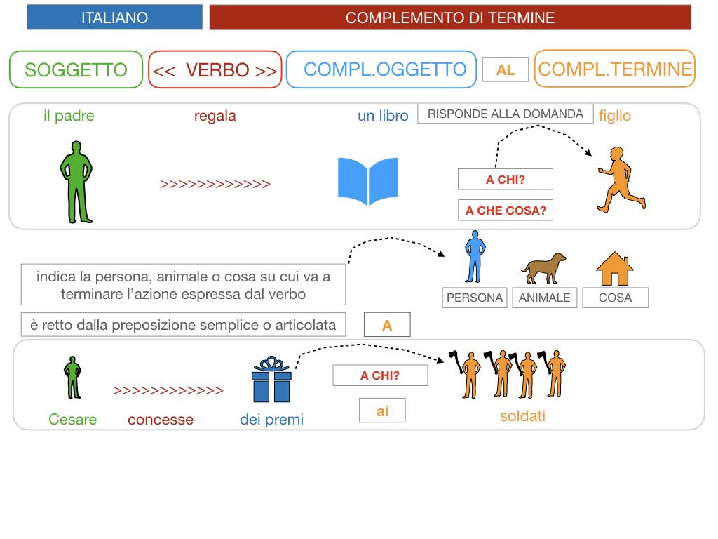 3. COMPL. SPECIFICAZIONE E TERMINE_SIMULAZIONE.055