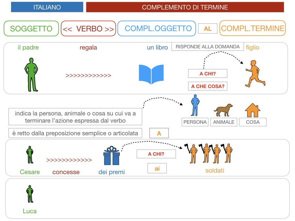 3. COMPL. SPECIFICAZIONE E TERMINE_SIMULAZIONE.056