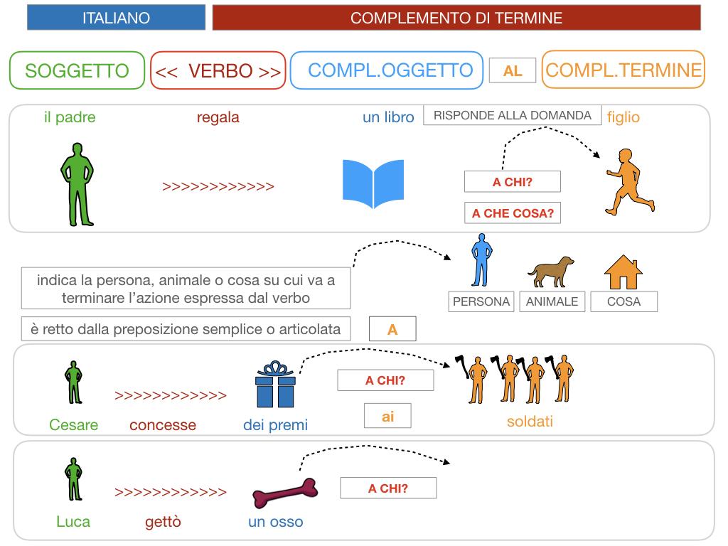 3. COMPL. SPECIFICAZIONE E TERMINE_SIMULAZIONE.059