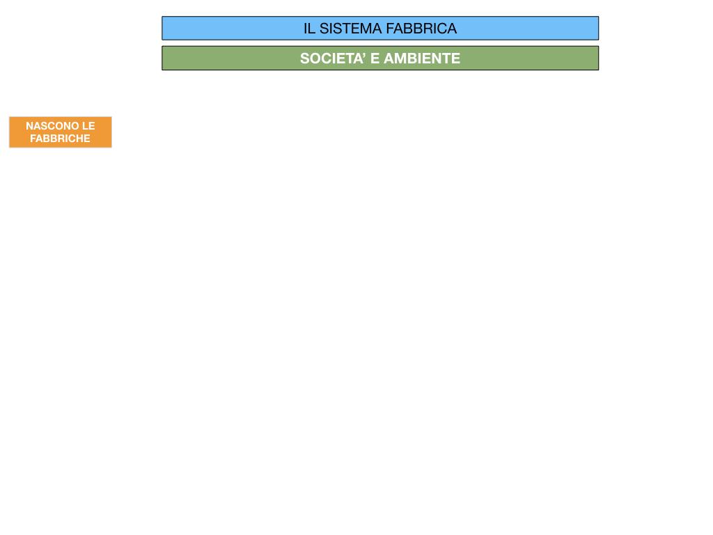 32.FABBRICA E DIVISIONE DEL LAVORO_SIMULAZIONE.008