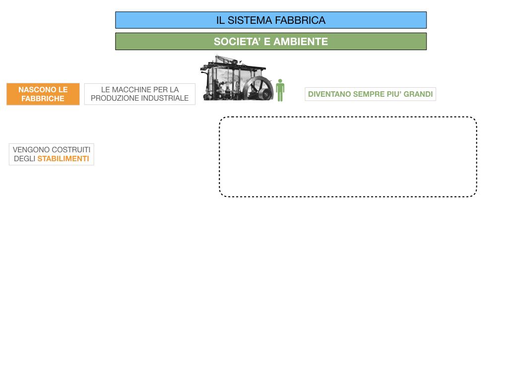 32.FABBRICA E DIVISIONE DEL LAVORO_SIMULAZIONE.012