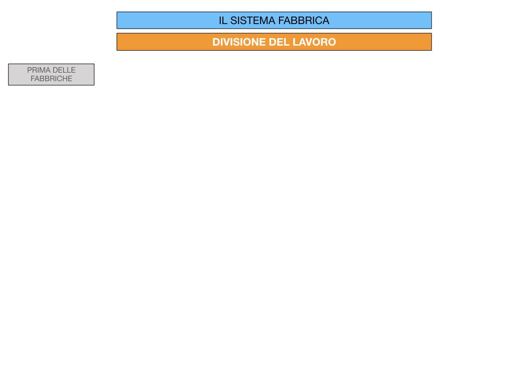 32.FABBRICA E DIVISIONE DEL LAVORO_SIMULAZIONE.033