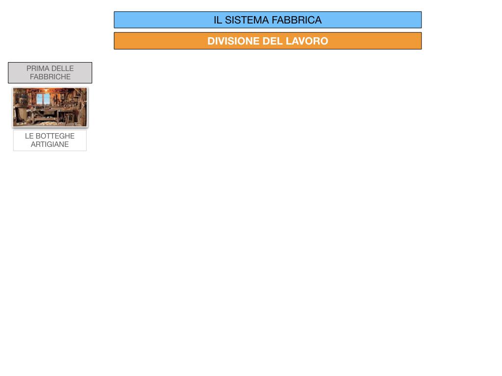 32.FABBRICA E DIVISIONE DEL LAVORO_SIMULAZIONE.034