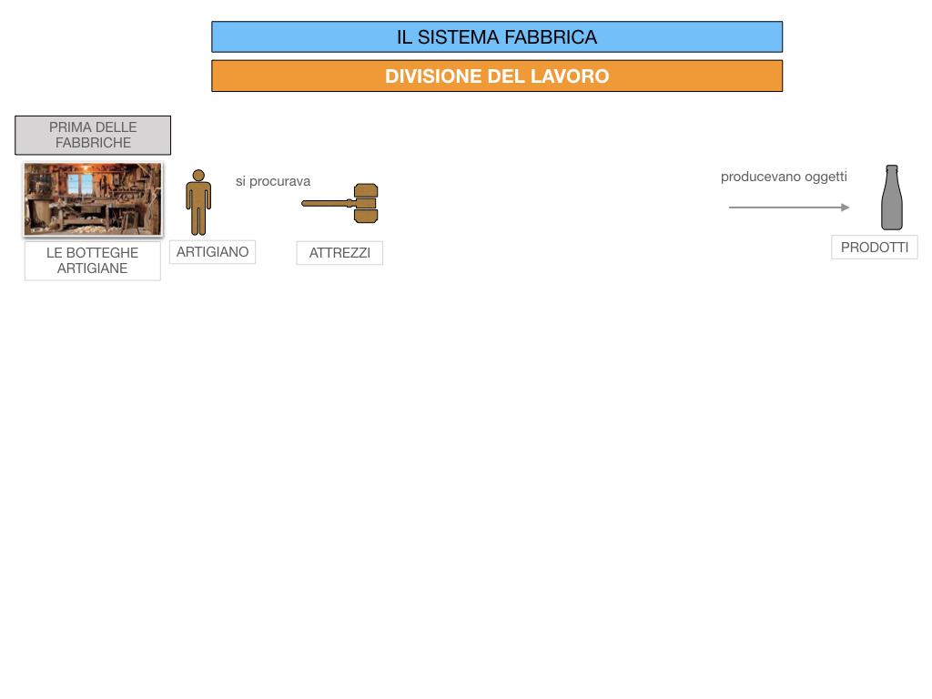 32.FABBRICA E DIVISIONE DEL LAVORO_SIMULAZIONE.037