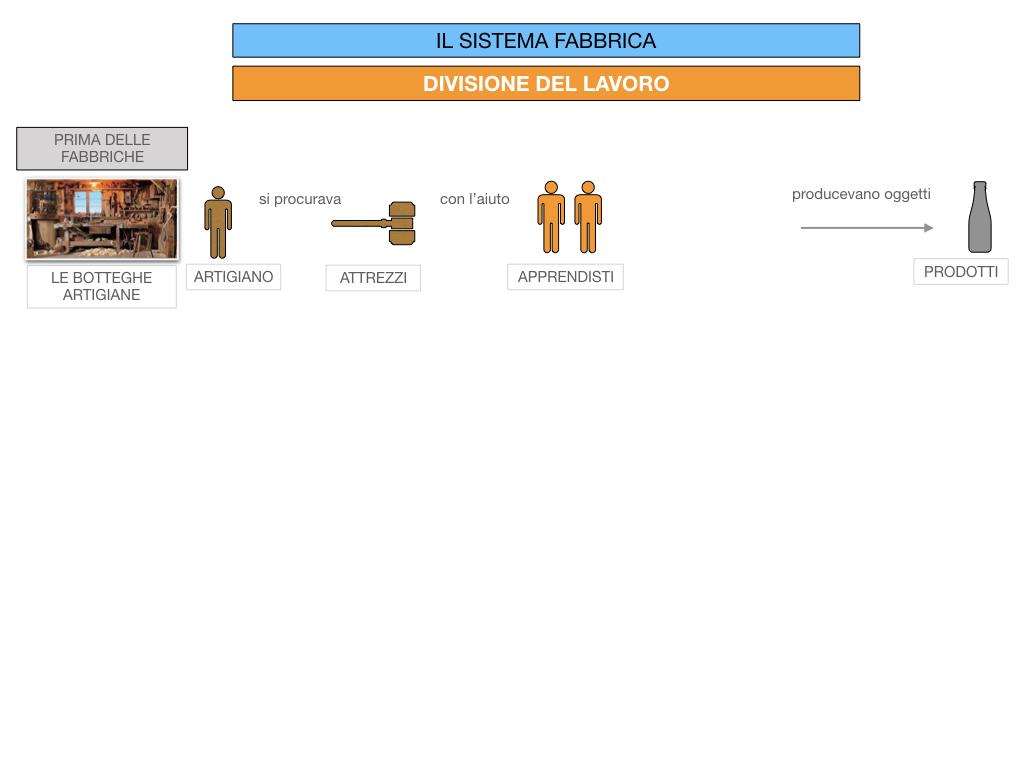 32.FABBRICA E DIVISIONE DEL LAVORO_SIMULAZIONE.038